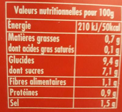 Sauce aux tomates fraiches - Informations nutritionnelles