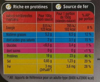 L'absolu tendre 2 bavettes & leur fondue d'échalotes - Nutrition facts
