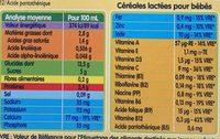 2X25CL Bledi'dej Cacao Bledina - Informations nutritionnelles - fr