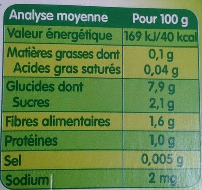 Mon 1er petit pot Potirons - Nutrition facts - fr