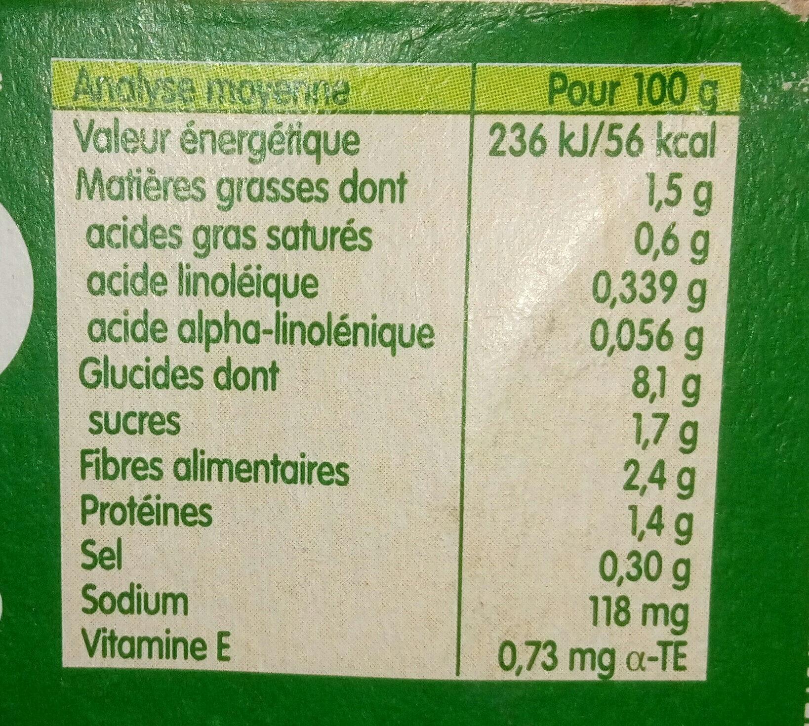 Idées de maman - Informations nutritionnelles
