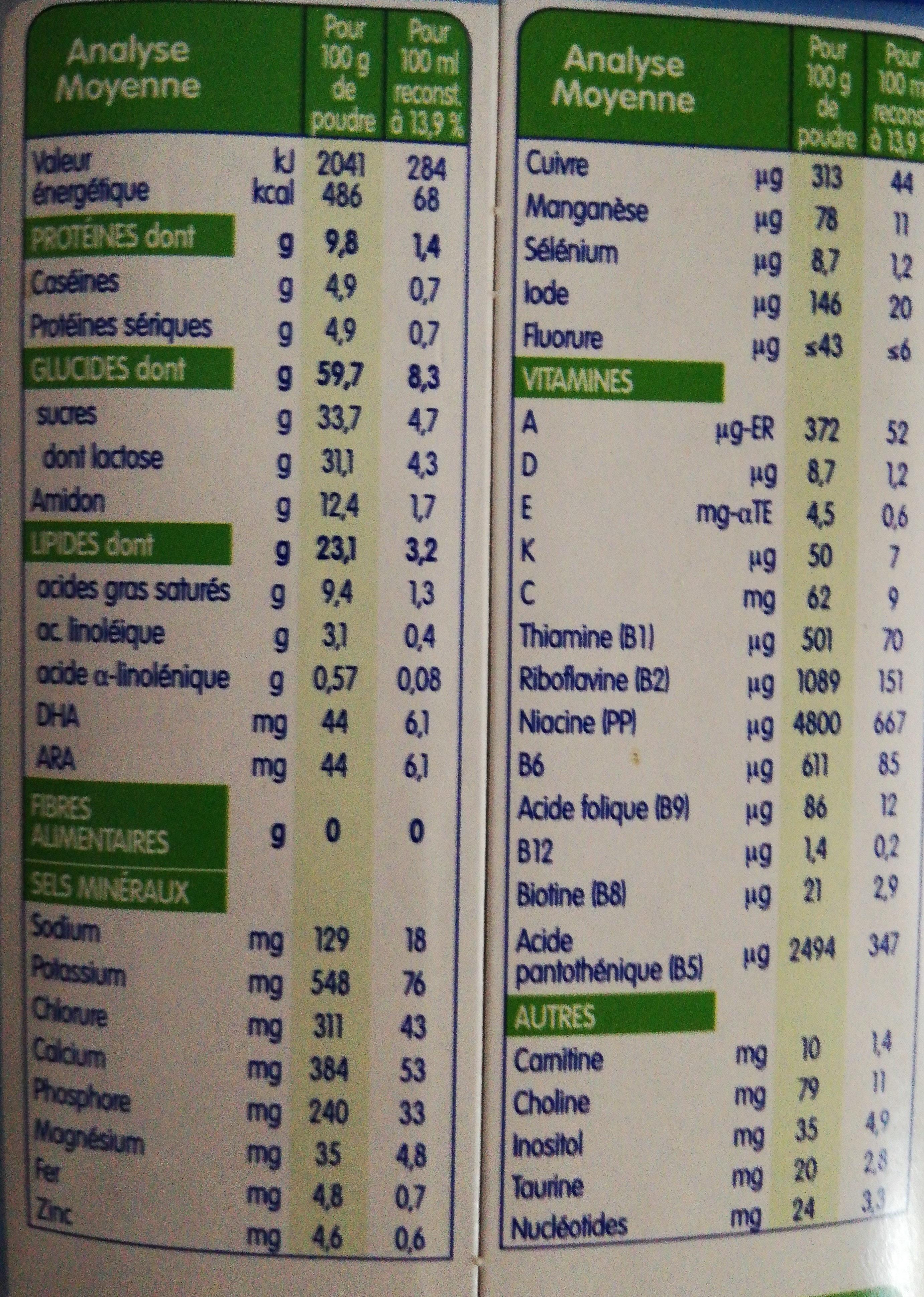Galliagestpremium - Informations nutritionnelles - fr