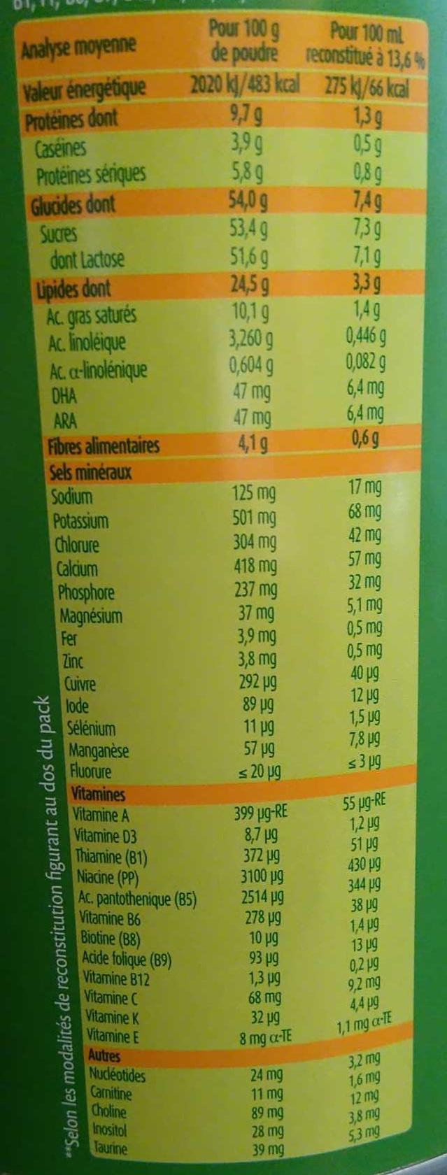 Blédilait dès la naissance - Nutrition facts - fr