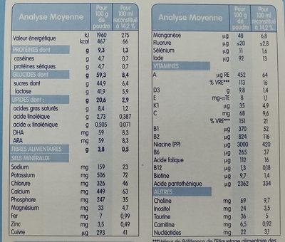 Calisma 2 lait infantile - Voedingswaarden