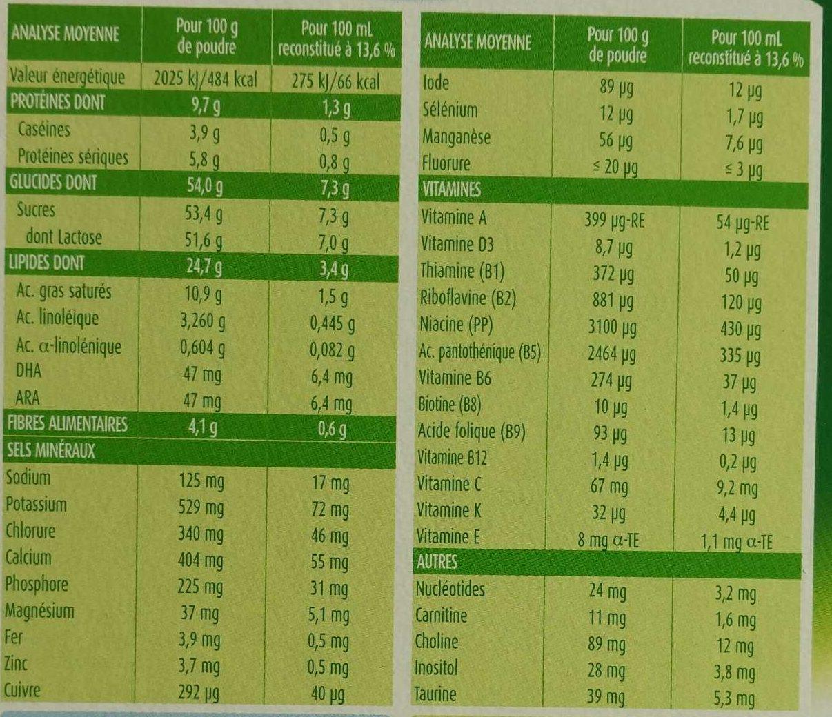 Blédilait 1er âge - Informations nutritionnelles - fr