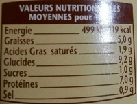 Les saucisses aux haricots - Nutrition facts