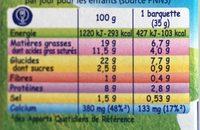 Kiri Goûter - Voedingswaarden