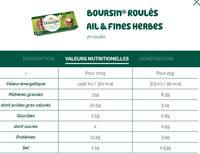Boursin® Apéritif Les roulés Jambon fumé Ail & Fines Herbes - Informations nutritionnelles - fr