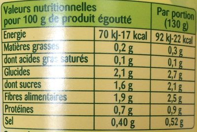 Cœurs de Céleri - Nutrition facts