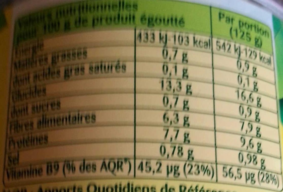 Haricots rouges cuisinés - Nutrition facts