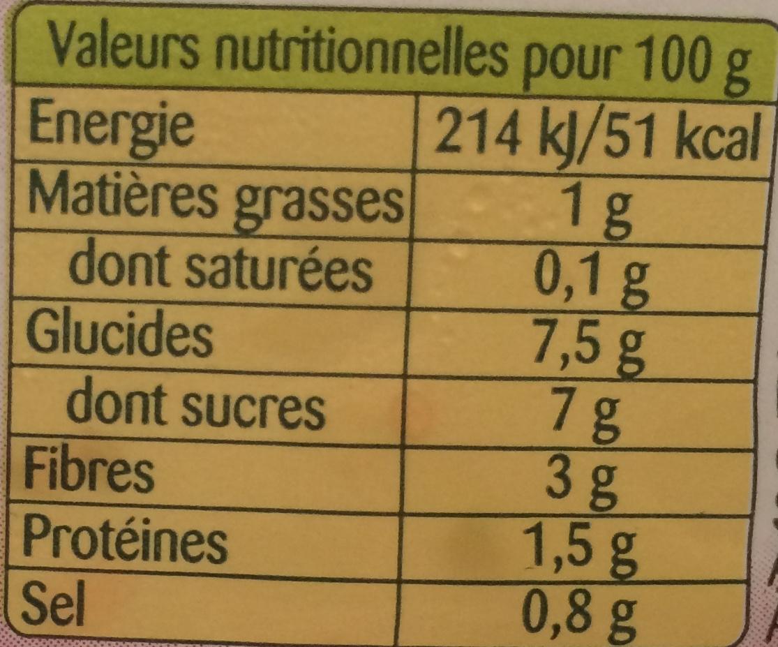 Betteraves à la Moutarde à l'Ancienne - Voedingswaarden - fr