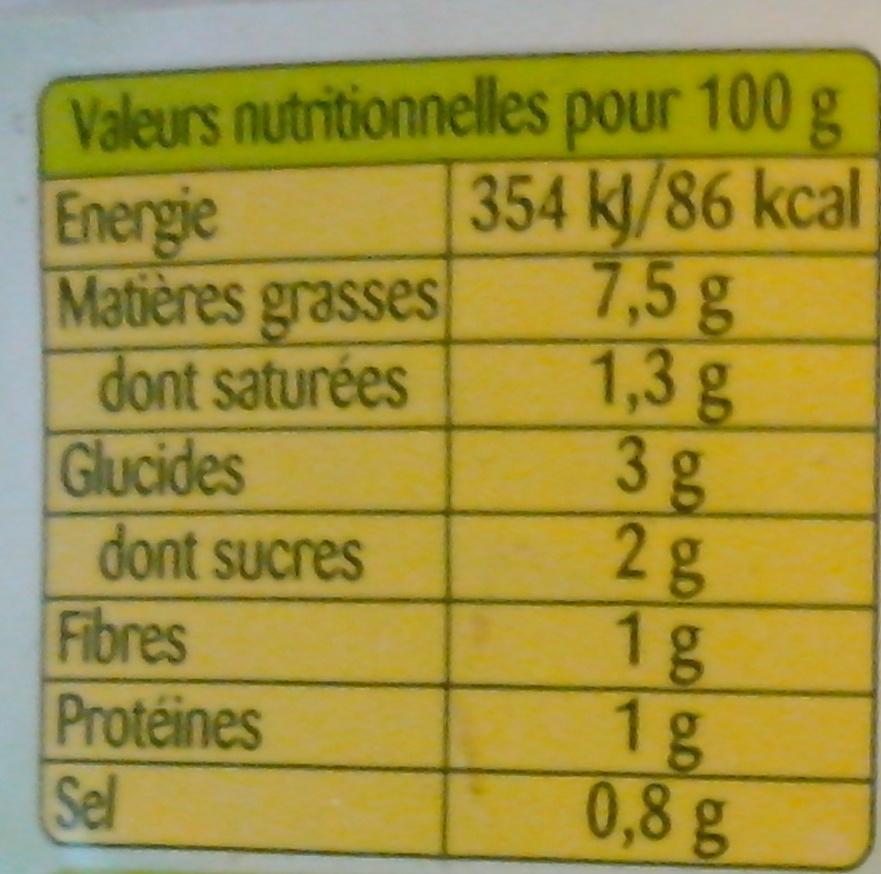 Concombres au fromage blanc et ciboulette - Nutrition facts - fr