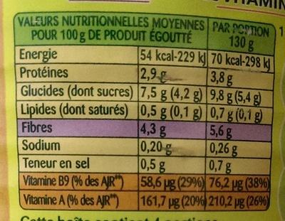 Petits pois doux carottes, préparés (Vapeur) - Informations nutritionnelles