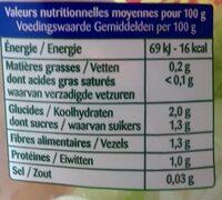 Coeur de laitue - Nutrition facts - fr