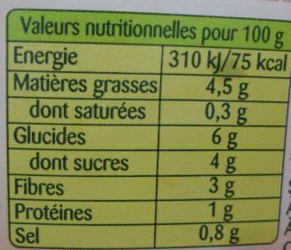 Carottes râpées à la Coriandre - Informations nutritionnelles - fr
