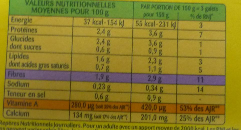 Épinards en branches à la crème fraîche - Informations nutritionnelles