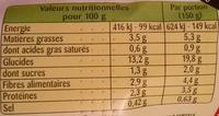 Poêlée La Rustique - Pommes de terre, Bolets, Champignons de Paris - Informations nutritionnelles - fr
