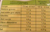 La Forestière - Nutrition facts