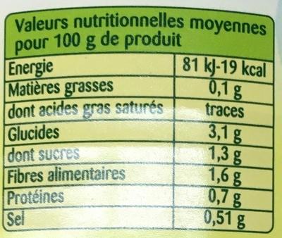 Légumes façon Potée - Informations nutritionnelles - fr