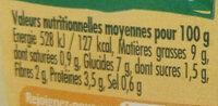 Piémontaise poulet - Nutrition facts