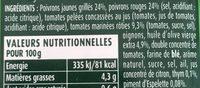 Poivrons au piment d'Espelette - Ingrédients