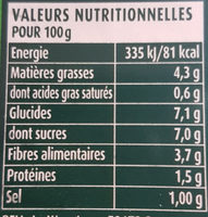 Poivrons au piment d'Espelette - Informations nutritionnelles