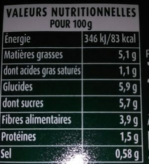 Ratatouille - Nutrition facts - fr