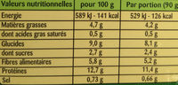 VeggissiMmm! Pavé Moelleux - Nutrition facts