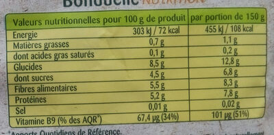 petits pois - Nutrition facts