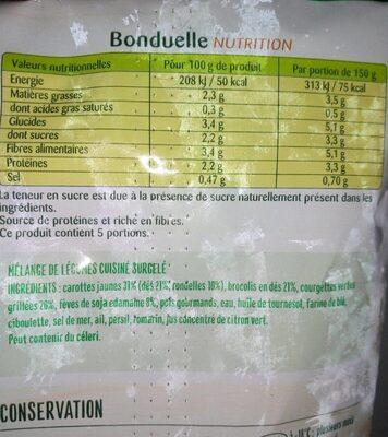 La poêlée du marché - Informations nutritionnelles
