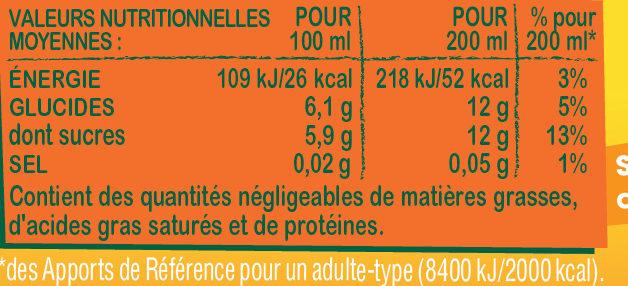 Fruit shoot Iced Tea - Nutrition facts
