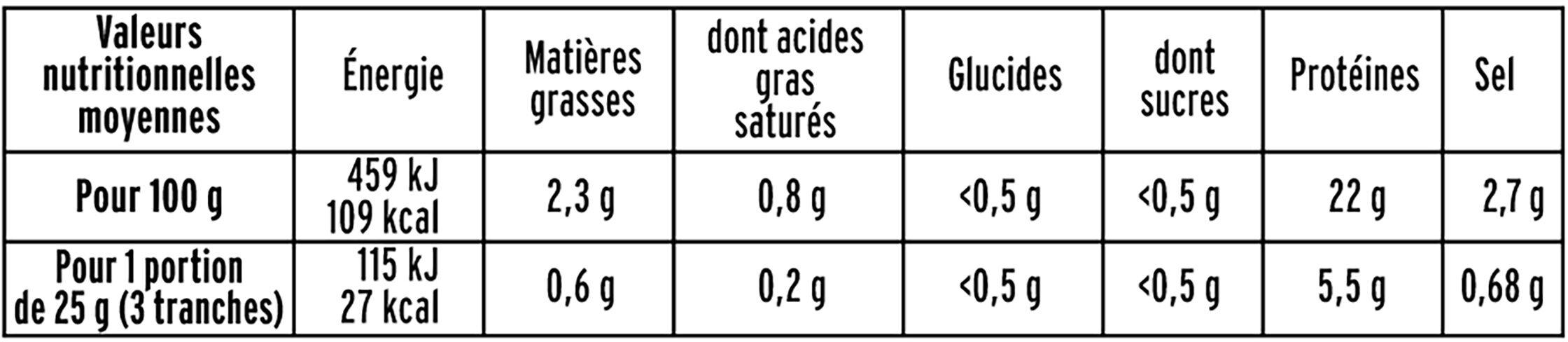 Bacon porc fumé - 12 tranches environ - Nutrition facts