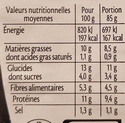 Falafels pois chiches, fèves, coriandre et menthe - Informations nutritionnelles