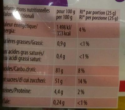 Just for me... and my friends! - Informations nutritionnelles