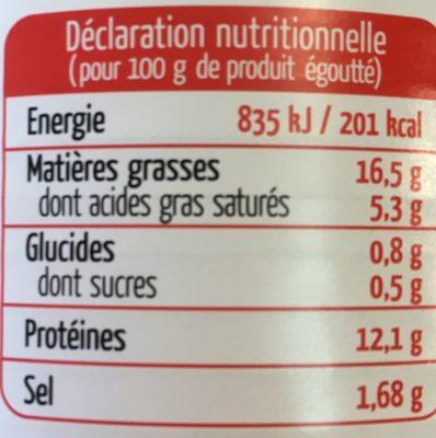 Saucisses de volaille - Nutrition facts