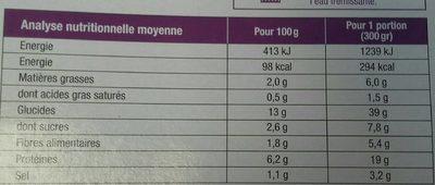 Porc au Caramel et son Riz Cantonais - Nutrition facts