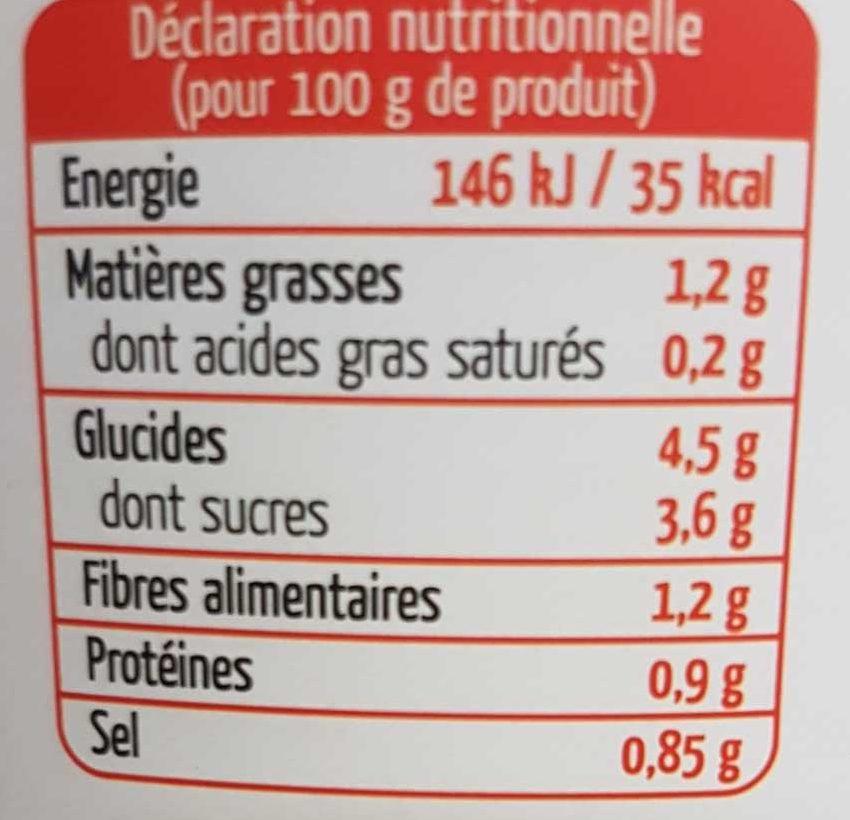 Ratatouille - Informations nutritionnelles