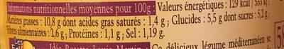 Aubergines à la provencales - Informations nutritionnelles