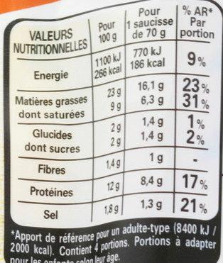4 Knacki, Grillée - Informations nutritionnelles - fr