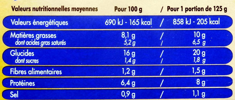 2 Galettes Saint-Jacques au Beurre Persillé - Informations nutritionnelles - fr