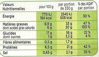Tagliatelles à la Carbonara - Informations nutritionnelles - fr