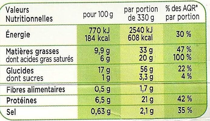 Tagliatelles à la Carbonara - Nutrition facts