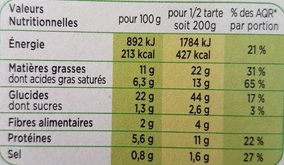 Tarte aux Poireaux, Emmental et crème Fraiche - Informations nutritionnelles
