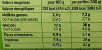 Tagliatelles au Poulet, Champignons, Crème - Informations nutritionnelles