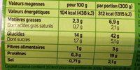 Petites st Jacques et torti - Información nutricional