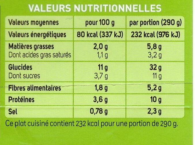 Cannelloni Ricotta et Epinards - Informations nutritionnelles - fr