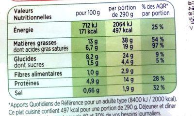 Saucisse de Toulouse grillée, Puree de pomme de terre - Nutrition facts