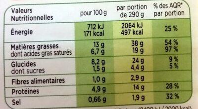 Saucisse de Toulouse grillée, Puree de pomme de terre - Informations nutritionnelles - fr