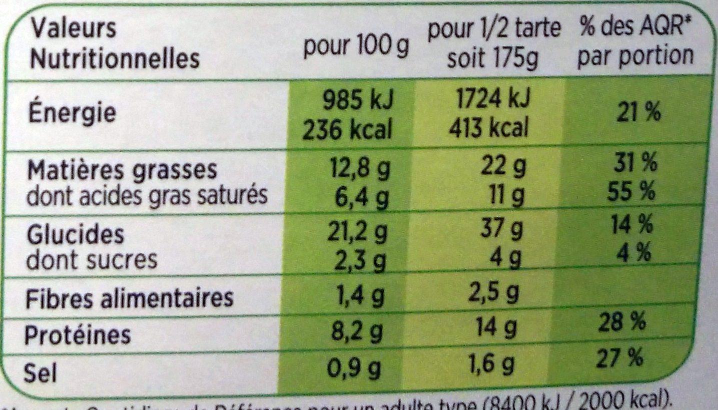 Tarte Noix de St Jacques, petits légumes cuisinés - Informations nutritionnelles