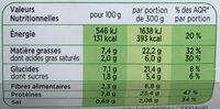 Paupiette de Veau, Jardinière de légumes - Nutrition facts